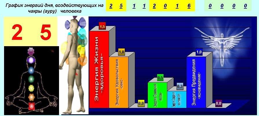 график энергии дня